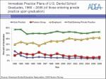 Source: American Dental Education Association, 2006 Senior Survey