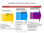 US Health Care Delivery System Evolution