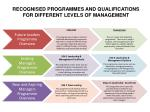 RECOGNISED PROGRAMMES AND QUALIFICATIONS  FOR DIFFERENT LEVELS OF MANAGEMENT
