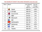 THE WORLD'S MOST VALUABLE BRANDS ( Interbrand )