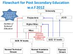 Flowchart for Post Secondary Education w.e.f 2012