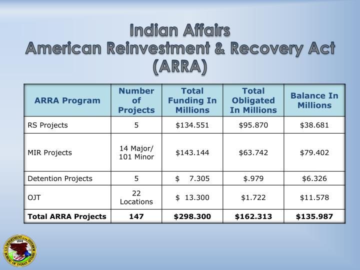 indian affairs american reinvestment recovery act arra n.