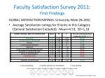 Faculty Satisfaction Survey 2011: First Findings