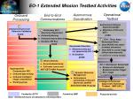 EO-1 Extended Mission Testbed Activities