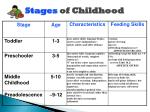 Stages of Childhood