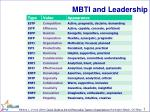 MBTI and Leadership