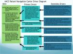 1. Relocate AACI's enabling services into a Patient Navigation Center while reorganizing clinical services into a Patien