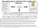 THE ARMY EQUAL OPPORTUNITY COMPLAINT PROCESS