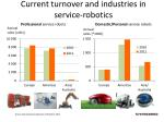 Current turnover and industries in service-robotics
