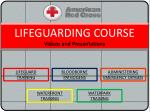 LIFEGUARDING COURSE Videos and Presentations
