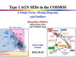 Type 1 AGN SEDs in the COSMOS A Single Form, Mixing Diagram, and Outliers