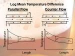 Log Mean Temperature Difference Parallel Flow Counter Flow
