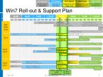 Win7 Roll-out & Support Plan