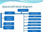 Spacecraft block diagram