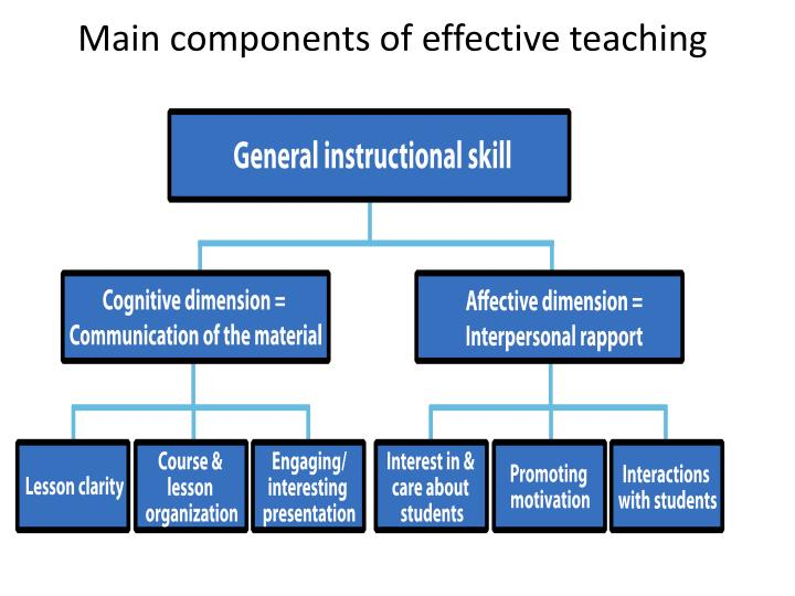 main components of effective teaching n.
