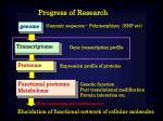 Progress of Research