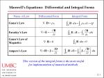 Maxwell's Equations: Differential and Integral Forms