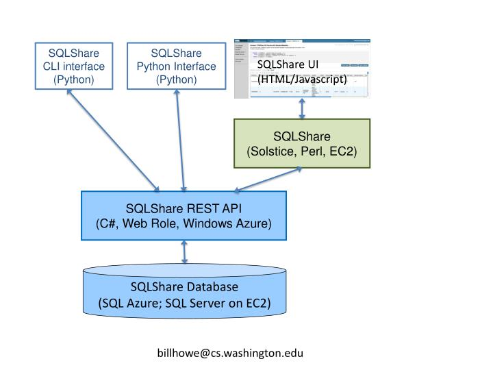 PPT - SQLShare CLI interface ( Python) PowerPoint Presentation - ID
