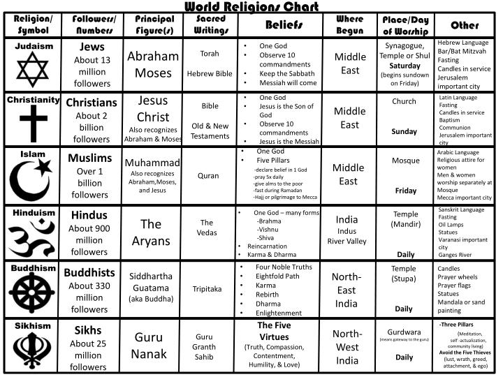 Ppt world religions chart powerpoint presentation id 2350395