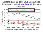 Current (past 30-day) Drug Use Among Broward County Middle School Students 2000-2012