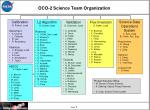 OCO-2 Science Team Organization