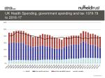 UK Health Spending, government spending and tax 1978-79 to 2016-17