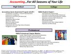 Accounting …For All Seasons of Your Life