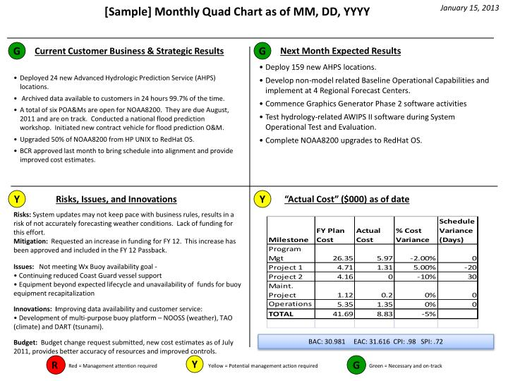 ppt -  sample  monthly quad chart as of mm  dd  yyyy powerpoint presentation