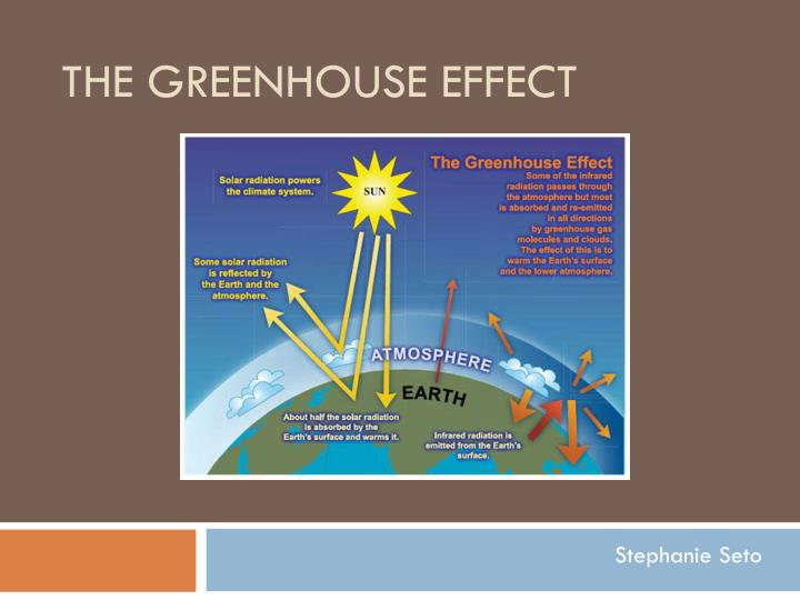 the greenhouse effect n.