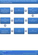 Flowchart for projects to the exterior of churches that are unlisted but in a Conservation Area.