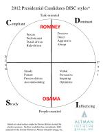 2012 Presidential Candidates DISC styles*