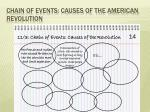 Chain of Events: Causes of the American Revolution