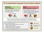 FP & Immunization Integrated Service Delivery Models