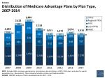 Distribution of Medicare Advantage Plans by Plan Type, 2007-2014