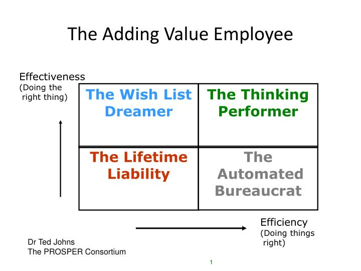 the adding value employee n.