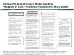 "Sample Product of Grady's Model Building: ""Mapping of Core Theoretical Foundations of My Model"""