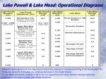 Lake Powell & Lake Mead: Operational Diagrams