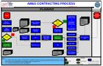 AM&S CONTRACTING PROCESS See Notes 1, 2, 3