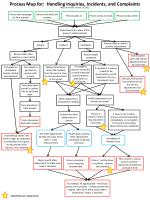 Process Map for:  Handling Inquiries, Incidents, and Complaints