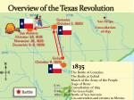 Overview of the Texas Revolution