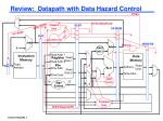 Review:  Datapath with Data Hazard Control