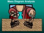 Mass Diagram Analysis