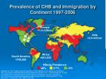 Prevalence of CHB and Immigration by Continent 1997-2006