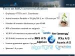 Facts on AAU commercialization