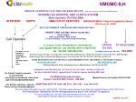 UMCMC-ILH MEDICAL CENTER OF LA AT NEW ORLEANS (MCLNO) SPIRIT OF CHARITY LEVEL ONE TRAUMA CENTER