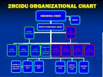 2RCIDU ORGANIZATIONAL CHART