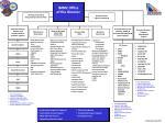 Item Management Logistics Data Mgmt Logistics Mgmt Specialist Maintenance Management Publications