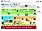 SoftLayer サービス ・マップ