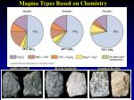 Magma Types Based on Chemistry