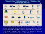 PROCESO DE FABRICACION Y PRUEBAS DE TANQUES DE GNV